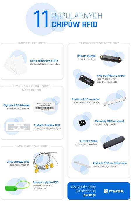 Popularne chipy i tagi RFID stosowane do oznaczania majątku