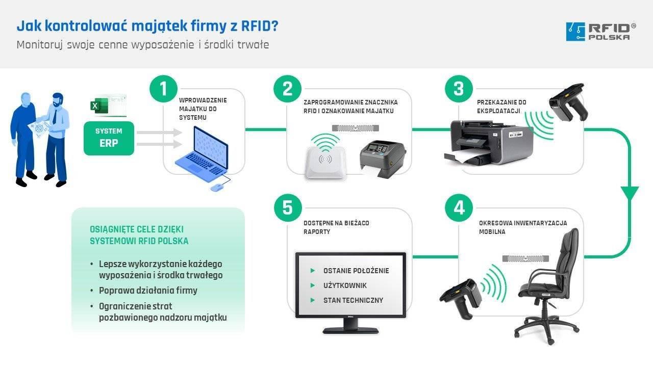Kontrolowanie majątku firmy z RFID