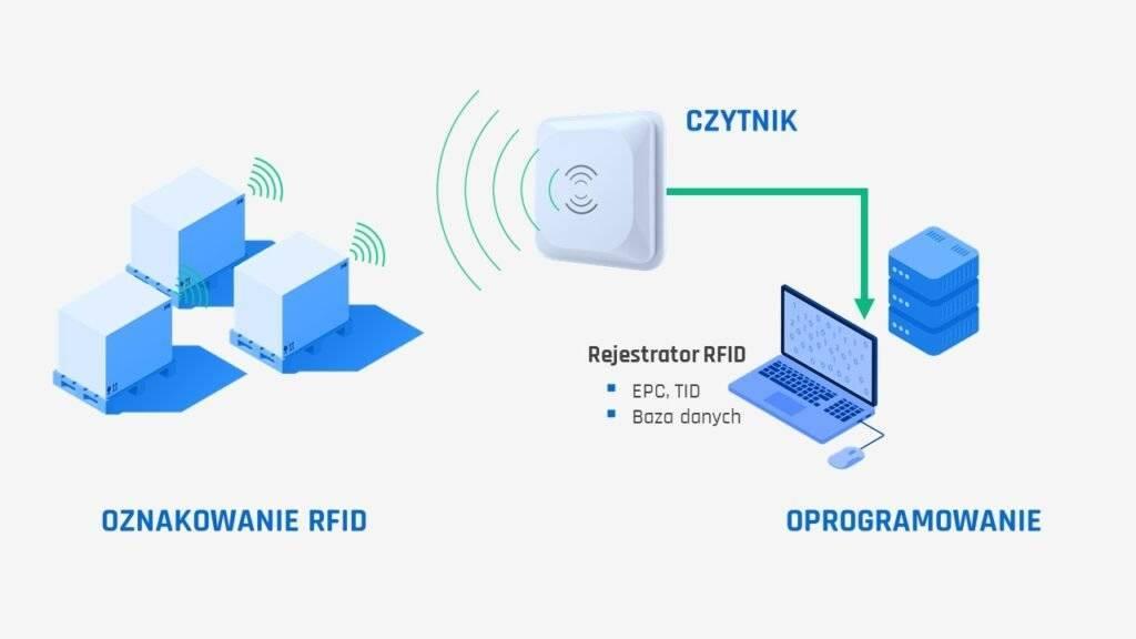 Jak działa system RFID