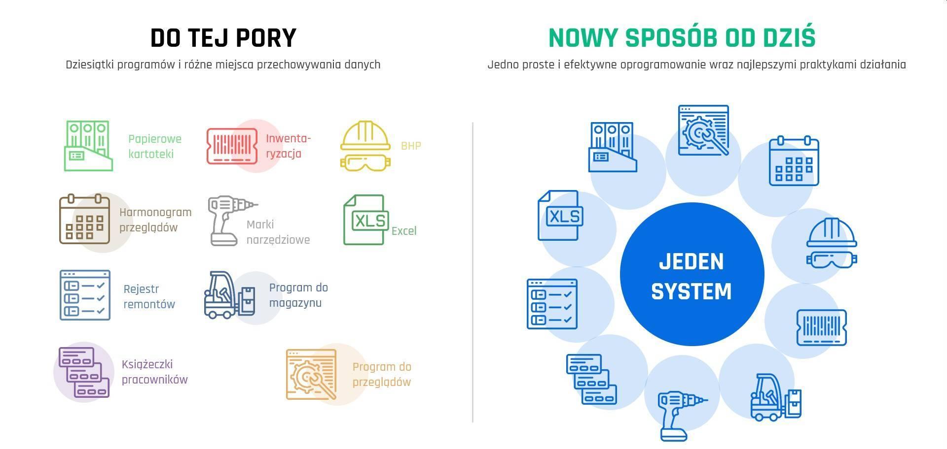 Sytuacja firmy przed i po wdrożeniu programu Narzędziownia