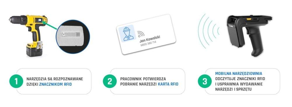Aplikacja Mobilna Narzędziownia - działanie RFID