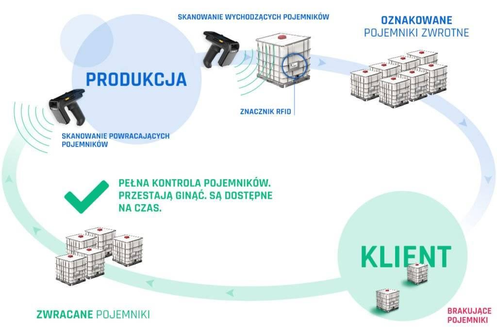 Zarządzanie i kontrola obiegu opakowań zwrotnych z RFID