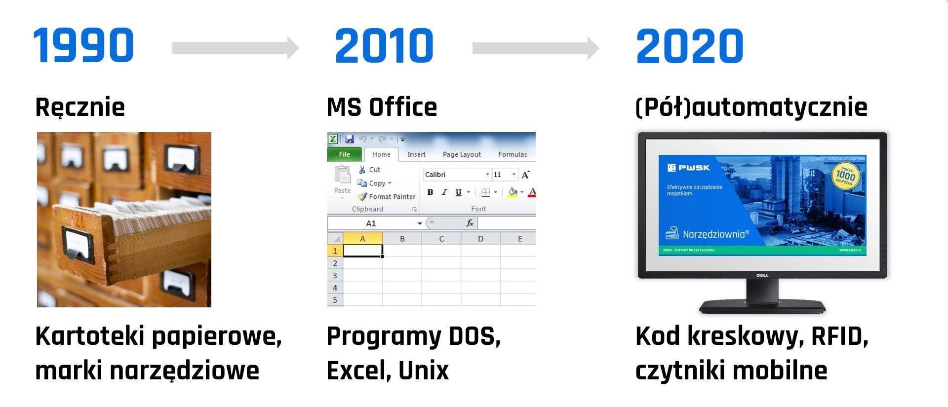 Ewolucja zarządzania narzędziami