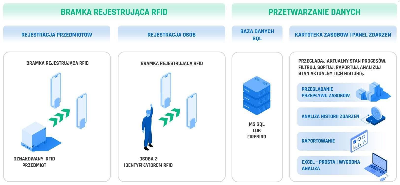 Jak działa bramka RFID
