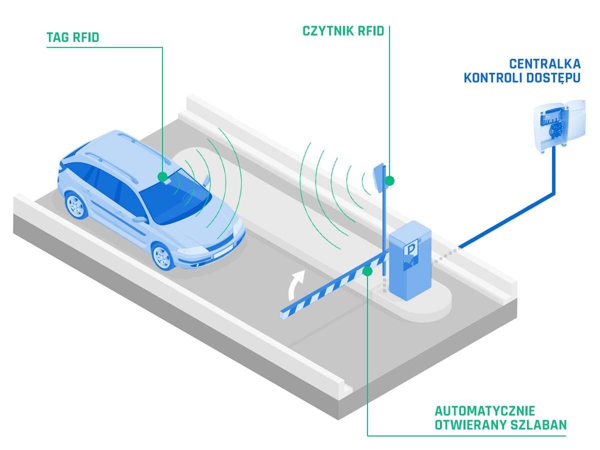 Schemat wjazdu na parking z systemem RFID