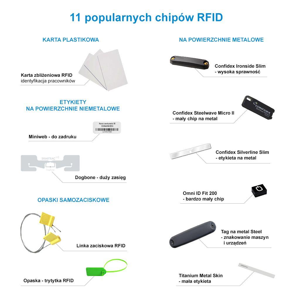 11 popularnych chipow RFID UHF
