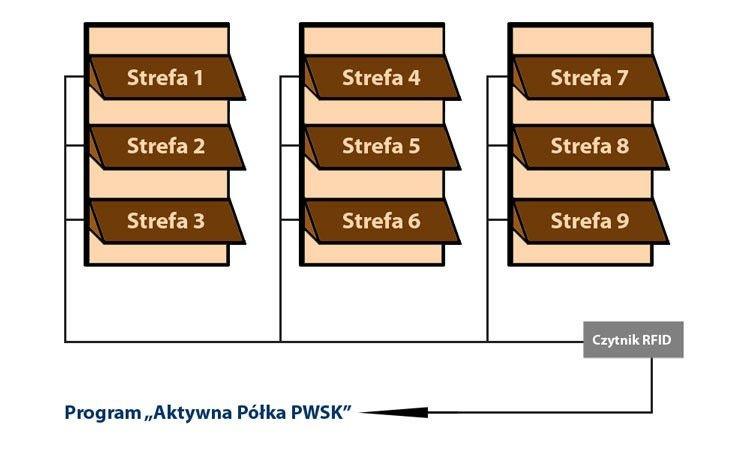 Aktywna półka PWSK