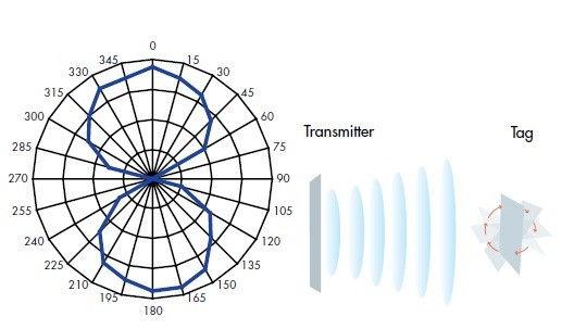 Smartrac Dogbone Tag RFID UHF