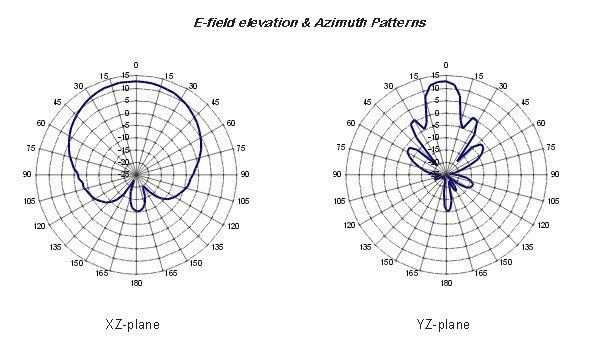 Antena Times-7 SlimLine A5531 Ultra-low Profile UHF RFID Linear Polarised Ground Antenna
