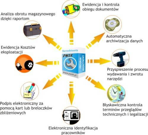 gospodarka narzędziowa efektywna program magazyn narzędzi, systemy zarządzania gospodarką narzędziową