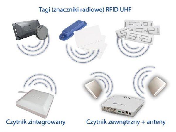 Czytniki RFID UHF dalekiego zasięgu